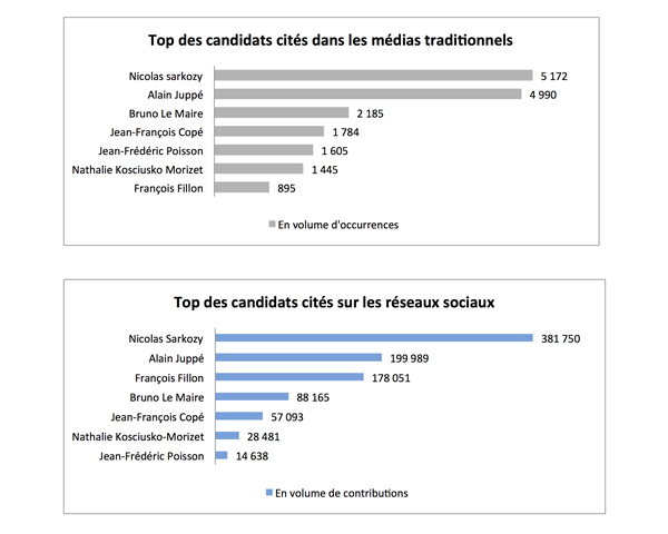 barome_tre_primaires_top_des_candidats_me_dias_traditionnels_site_l_argus_de_la_pre