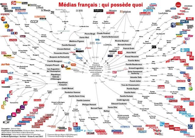presse-francaise-qui-possede-quoi-le-monde-diplo-explique-tout-en-une-infographie,M354408