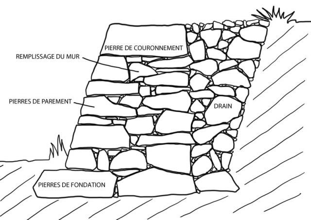Mur de soutenement_coupe
